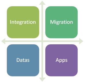 integracao_migracao_dados_aplicacao_iws_en
